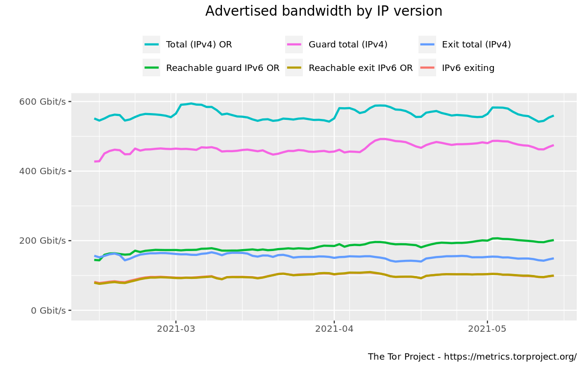 Advertised bandwidth by IP version graph