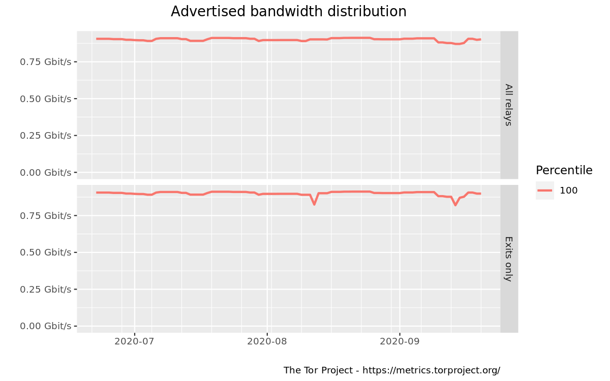 Advertised bandwidth distribution graph