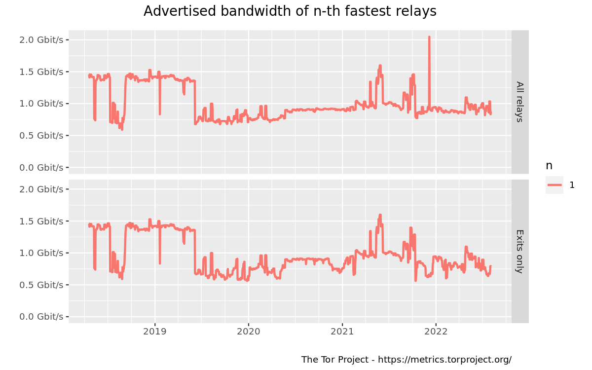Advertised bandwidth of n-th fastest relays graph