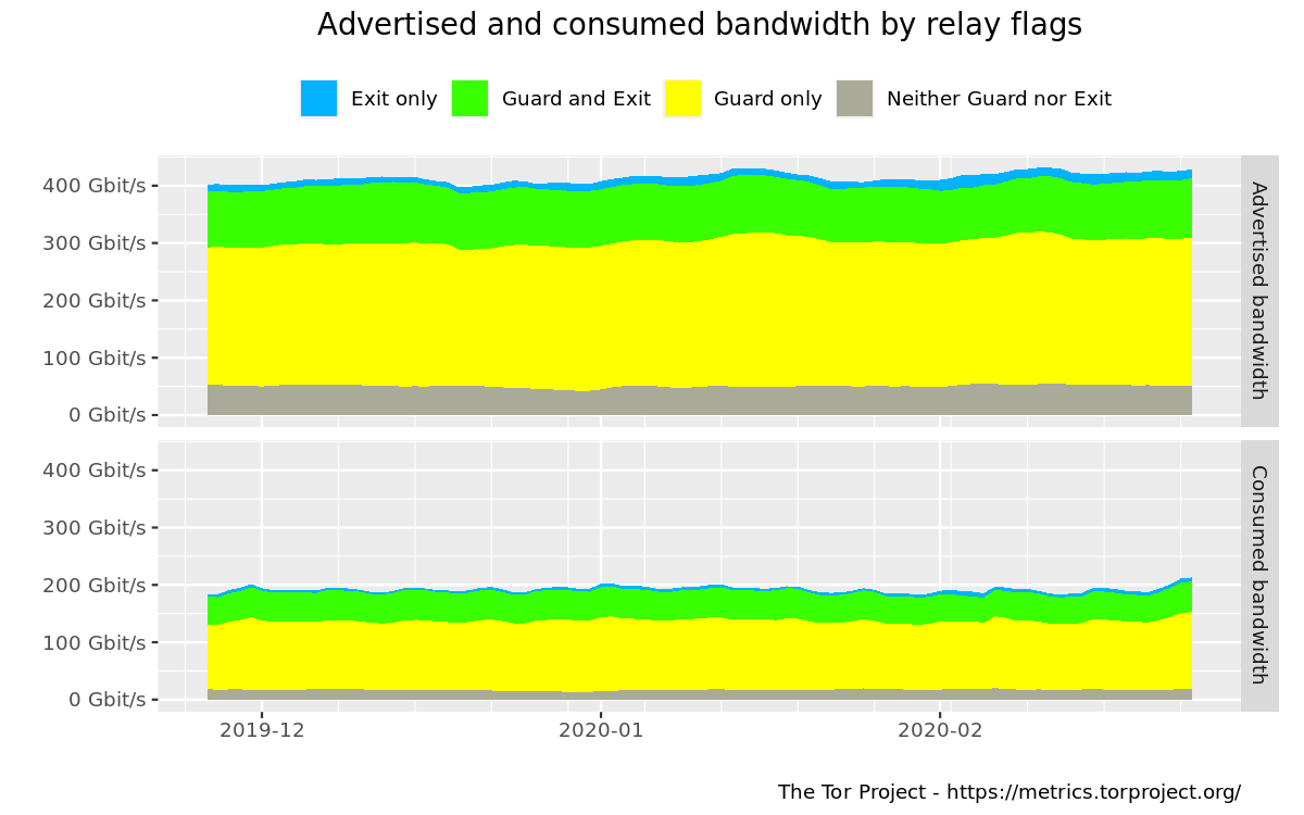 Advertised and consumed bandwidth by relay flags graph