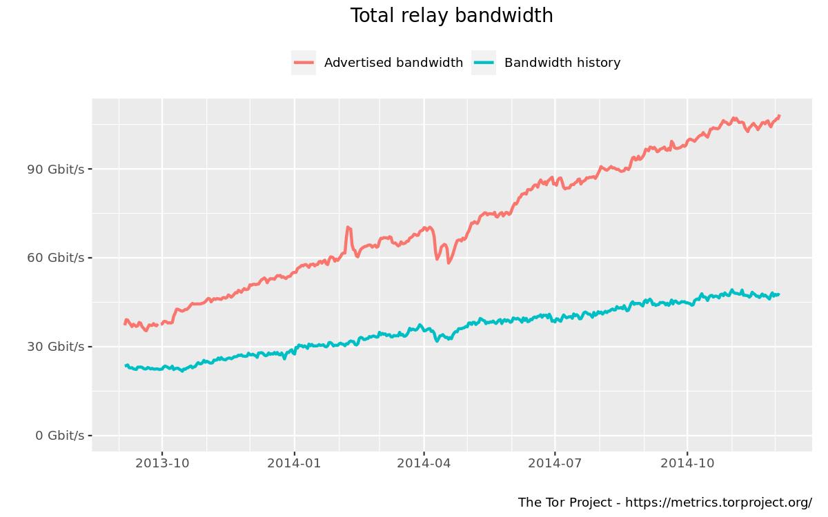 tor bandwidth