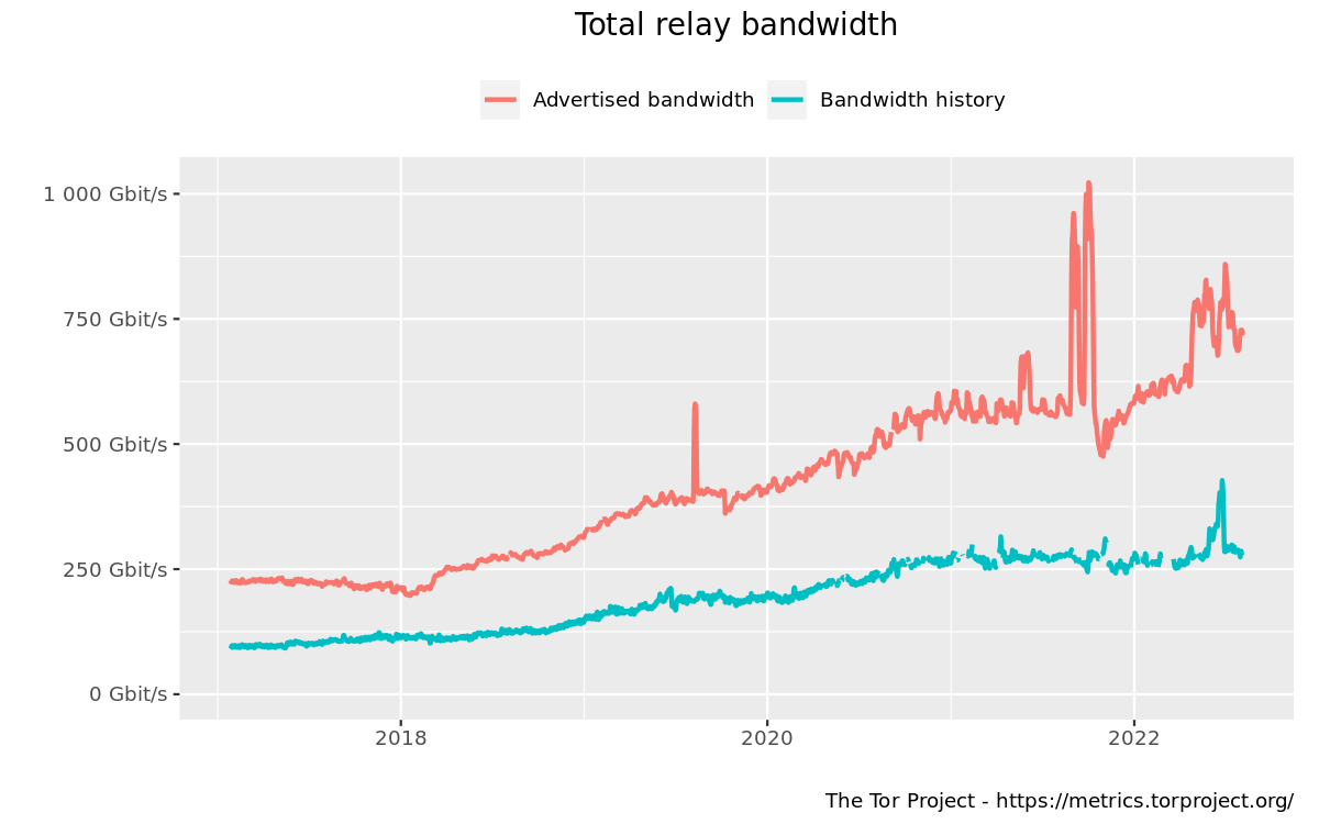 Total relay bandwidth graph
