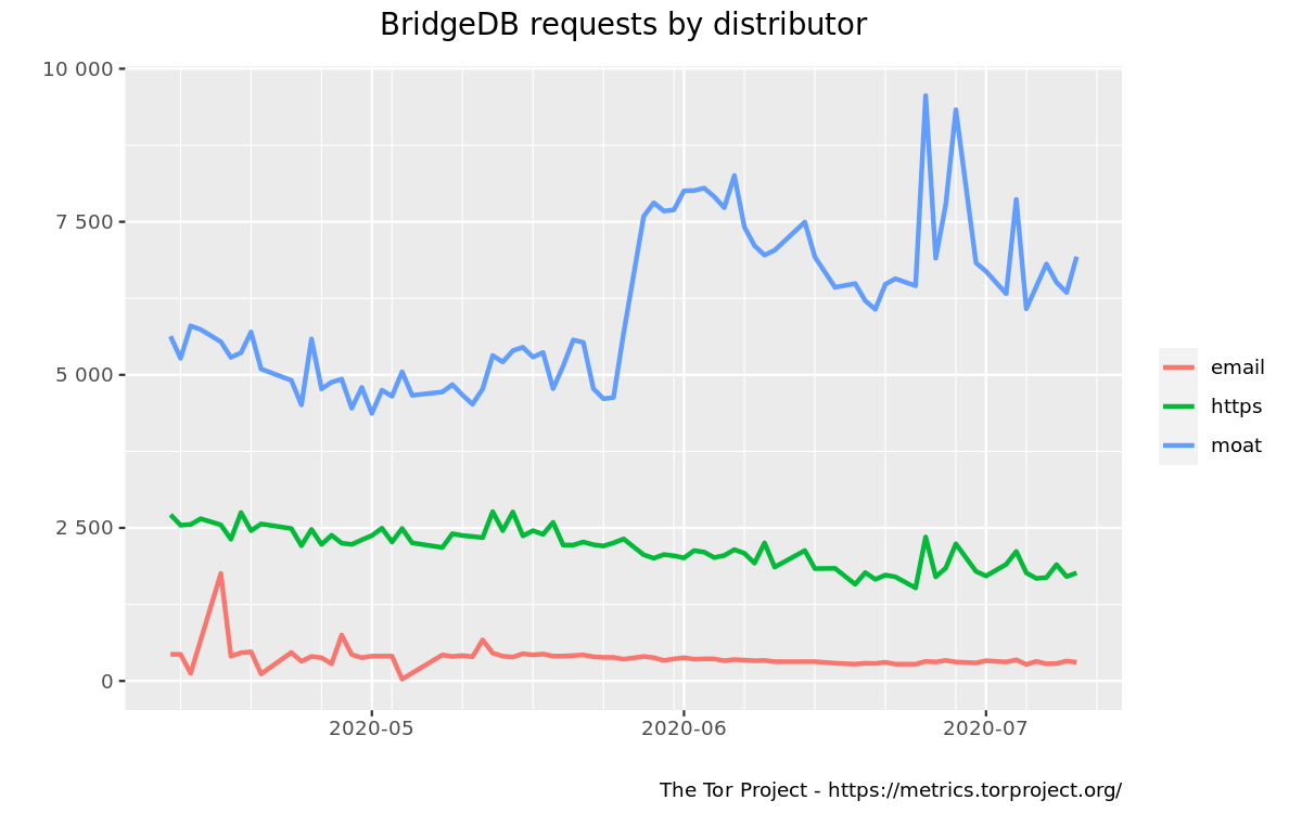 BridgeDB requests by distributor graph