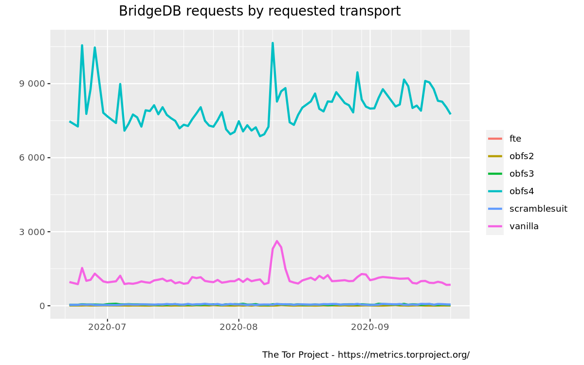 BridgeDB requests by requested transport graph