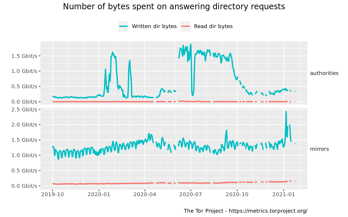 Bandwidth spent on answering directory requests graph