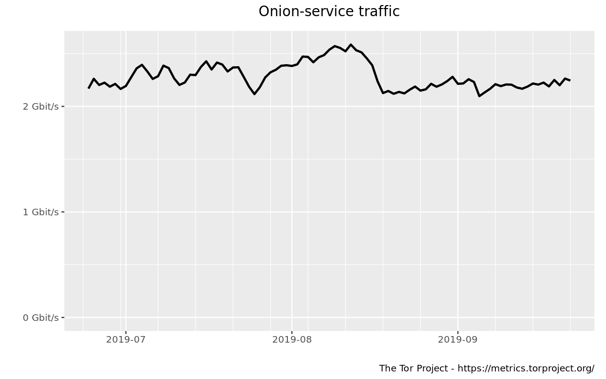 Onion-service traffic (versions 2 and 3) graph