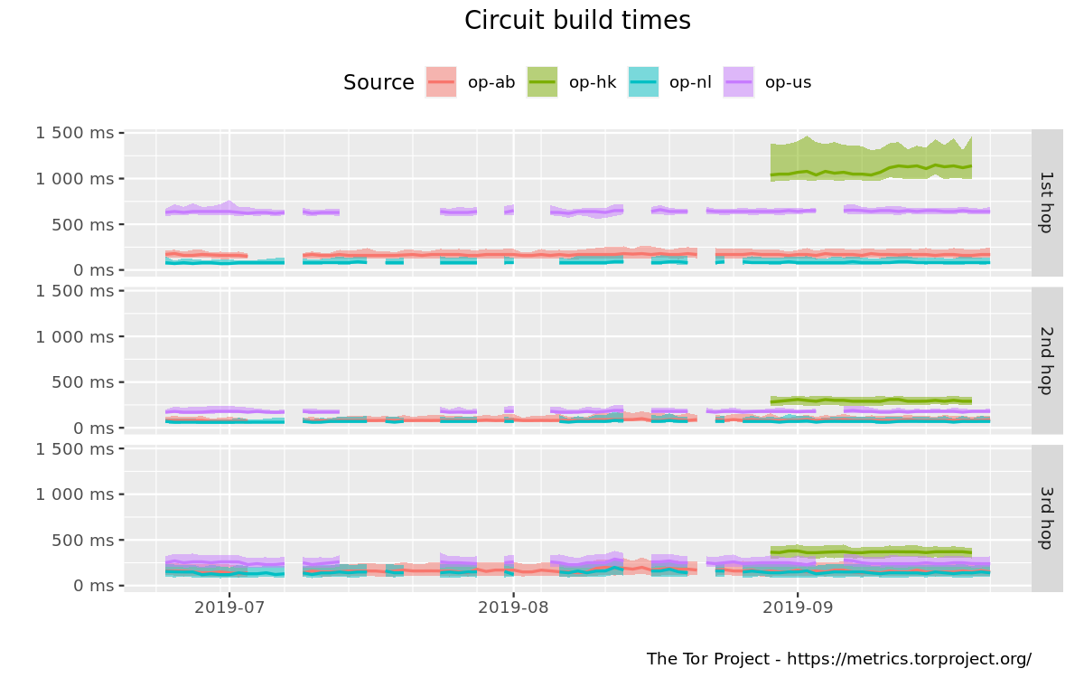 Circuit build times graph