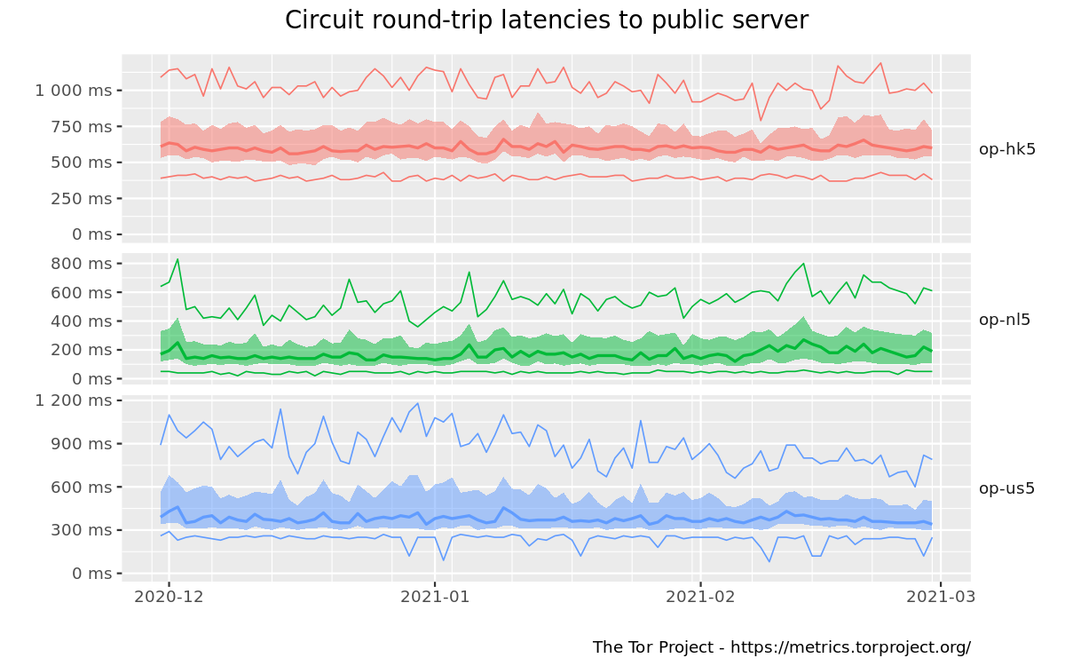 Circuit round-trip latencies graph