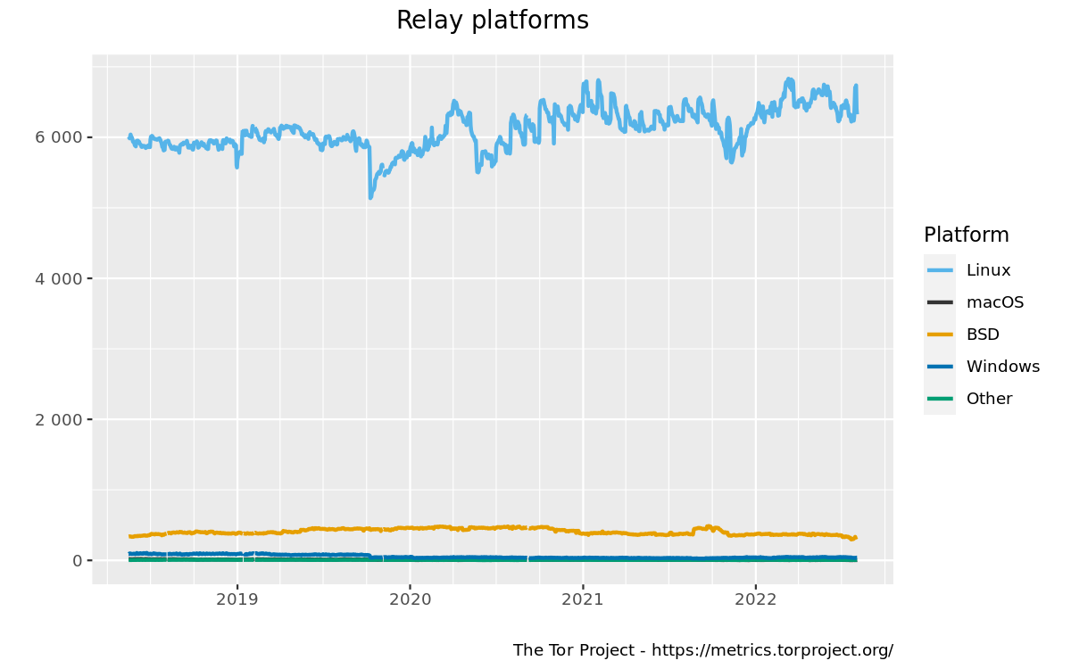 Relays by platform graph