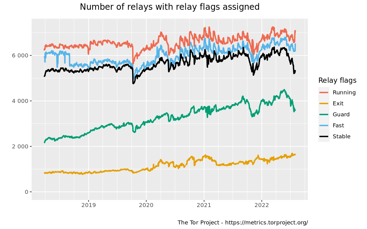 Relays by relay flag graph