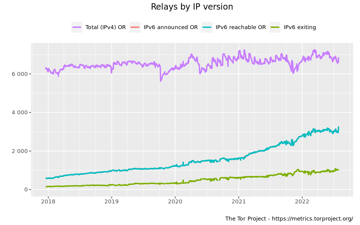 Relays by IP version graph