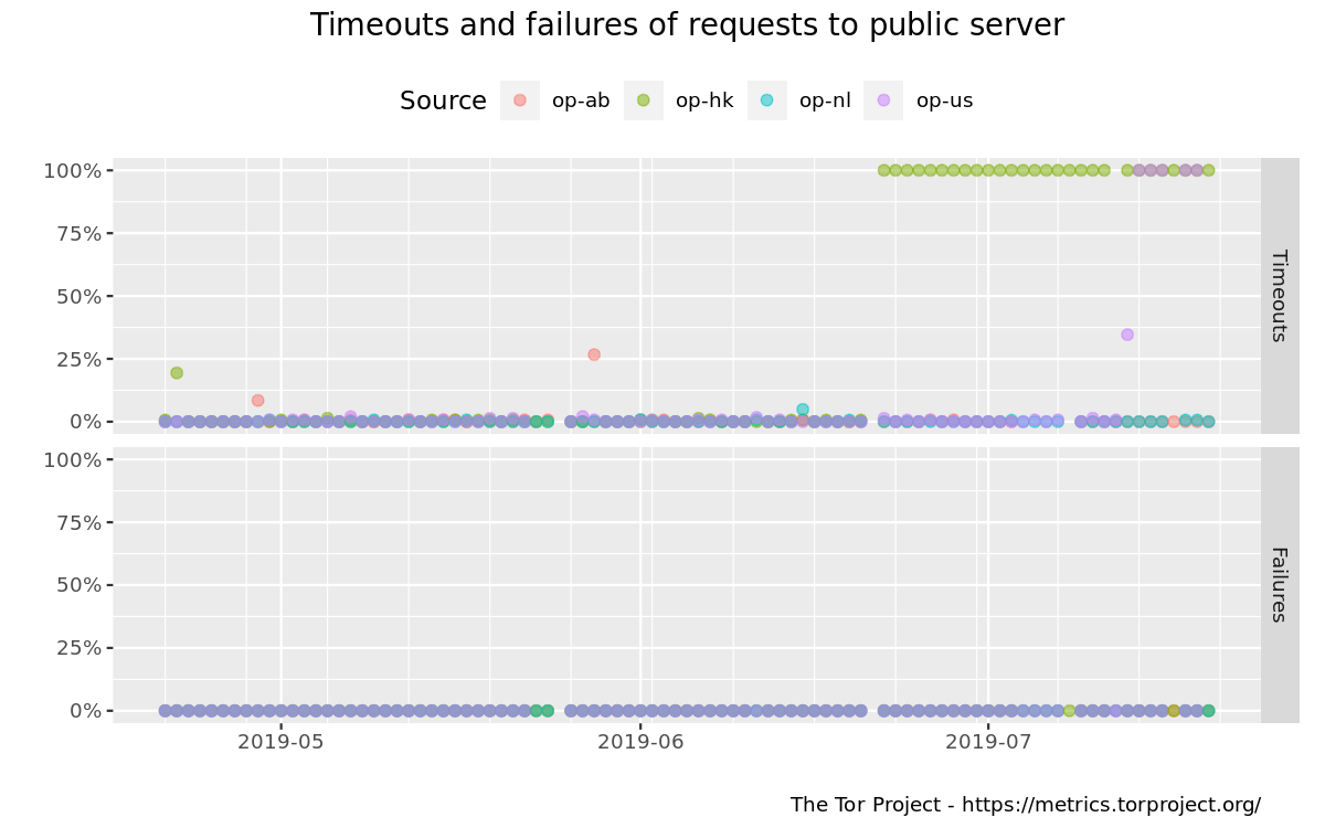 Timeouts and failures of downloading files over Tor graph