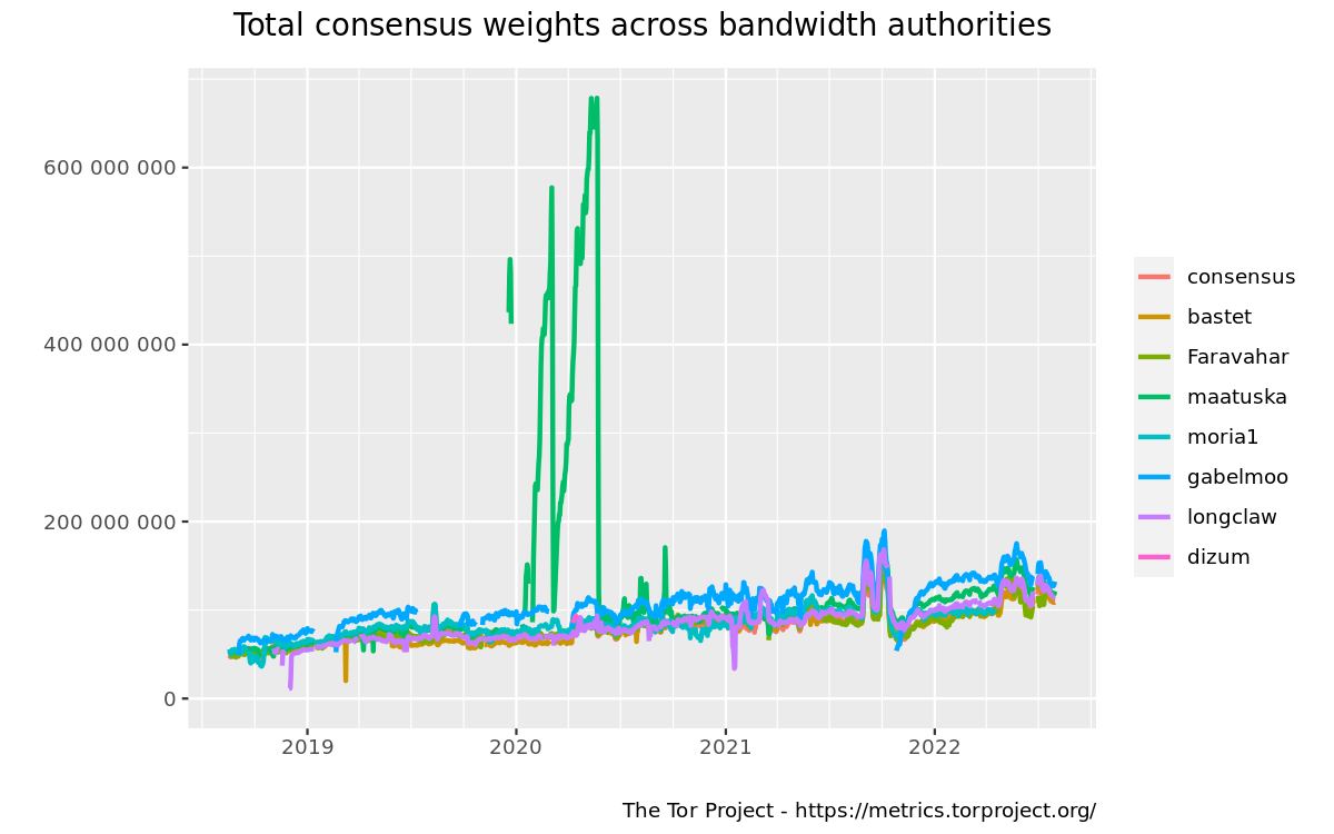 Total consensus weights across bandwidth authorities graph