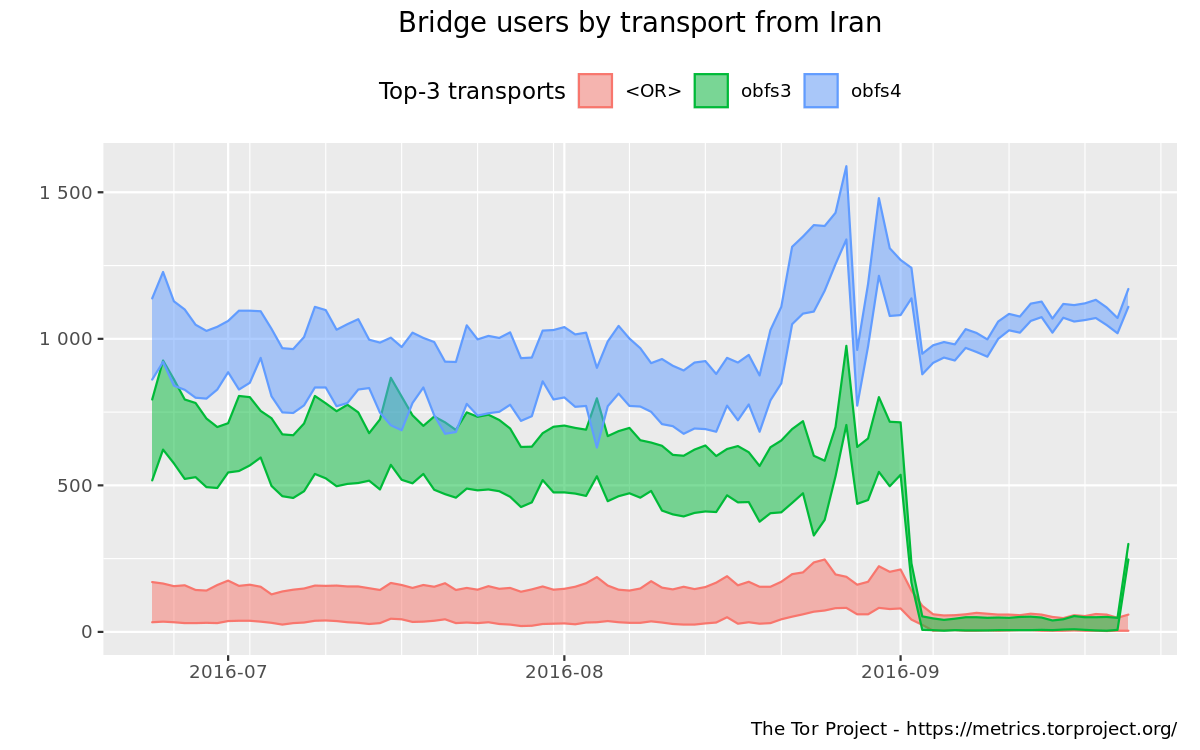 Bridge users by country and transport graph