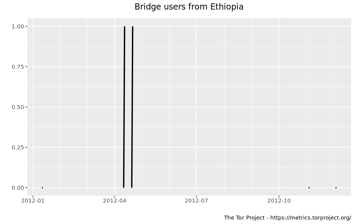 https://metrics.torproject.org/userstats-bridge-country.png