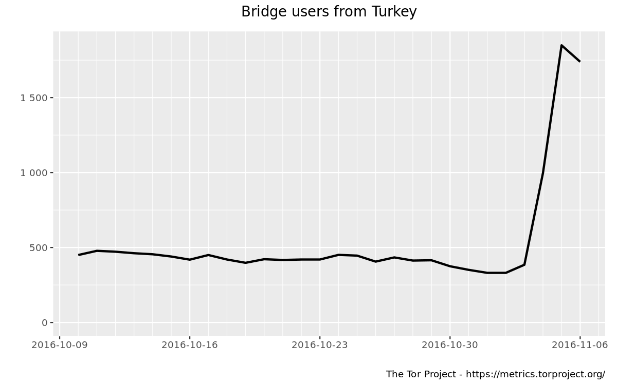 Bridge users by country graph
