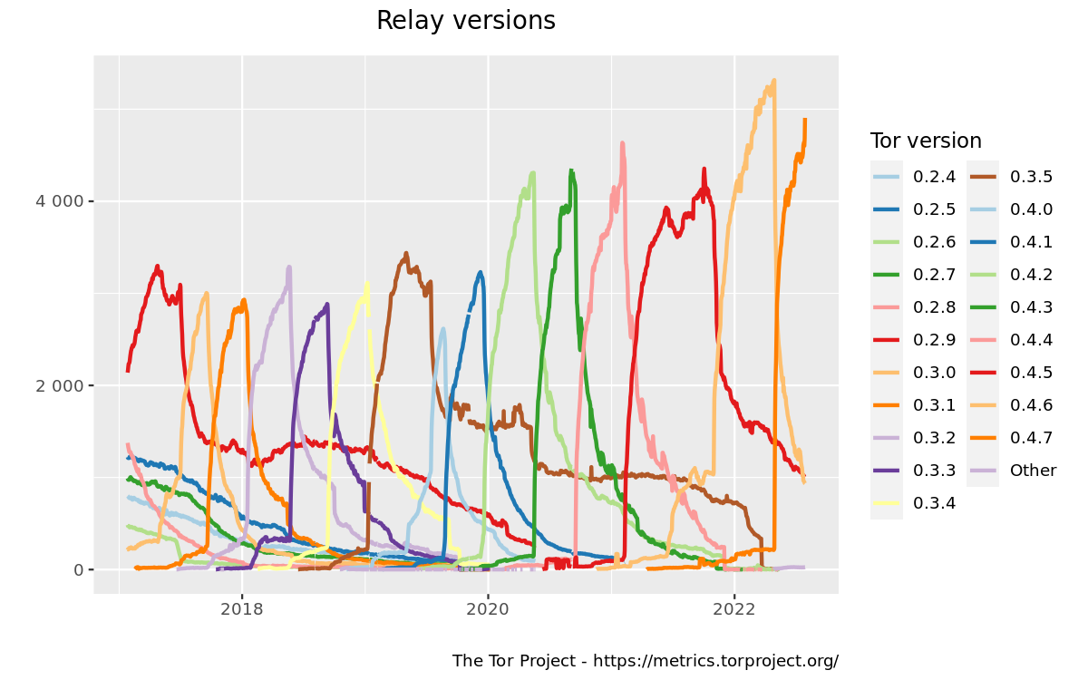 Relays by version graph