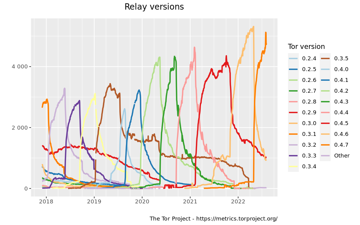 Relays by tor version graph