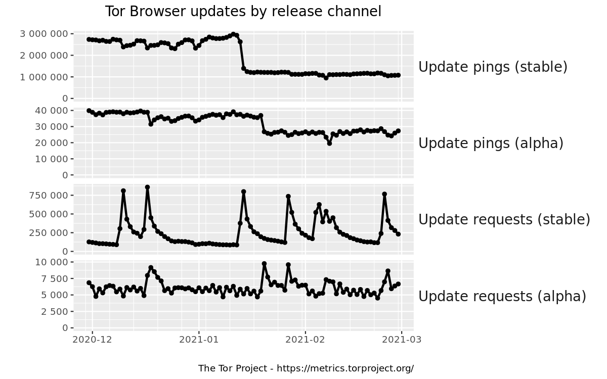Tor Browser updates by release channel graph