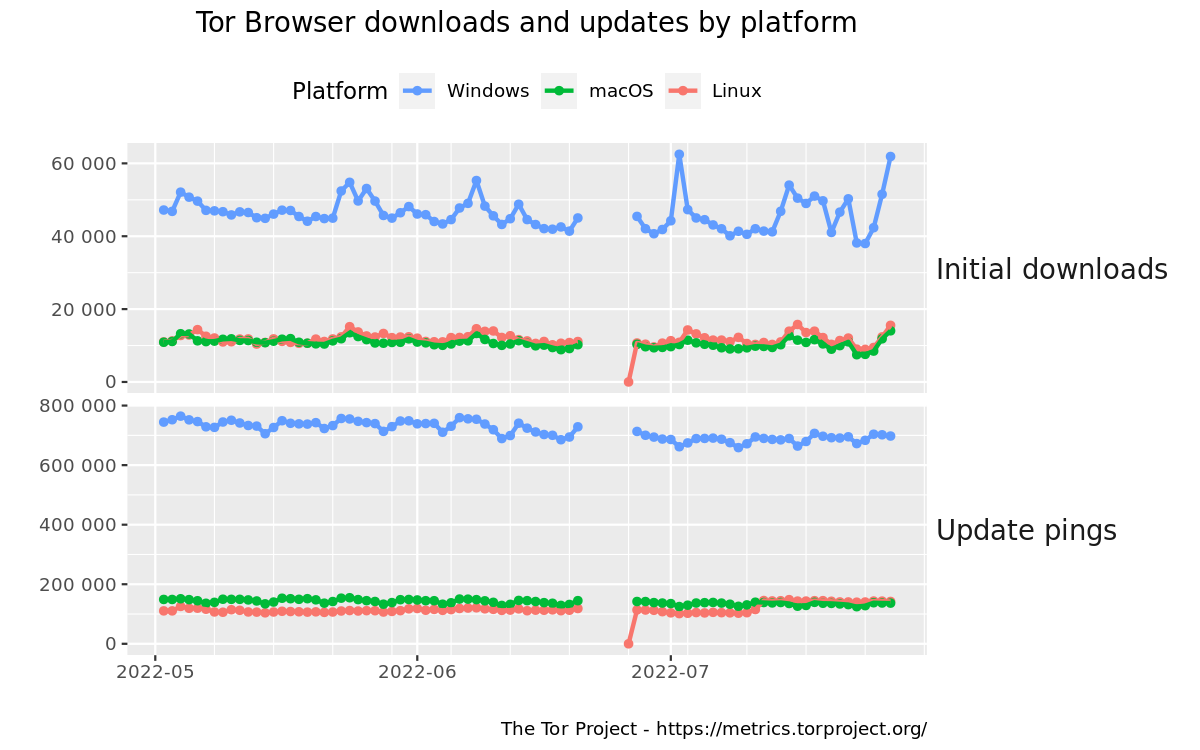 stats - What are the statistics on how many people download